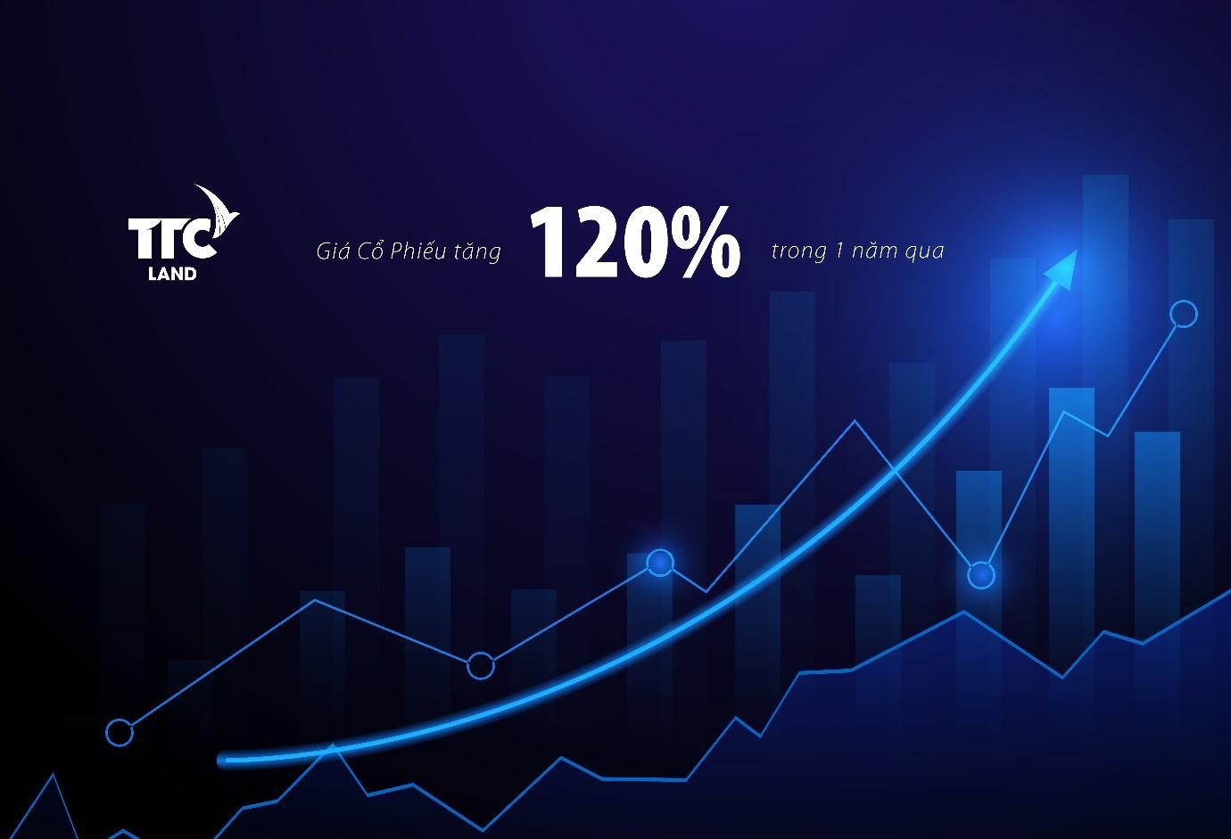 Giá cổ phiếu của TTC Land tăng tưởng mạnh sau quá trình tái cấu trúc