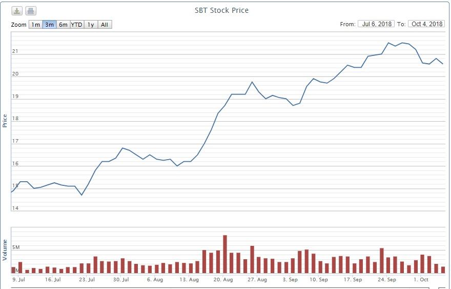 Công đoàn cơ sở Thành Thành Công – Biên Hòa đăng ký bán toàn bộ 4,7 triệu cổ phiếu SBT